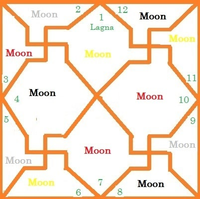 which paya is good in astrology means | newborn baby paya